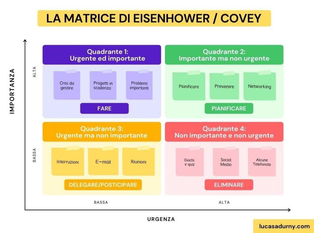 La matrice di Eisenhower o Covey